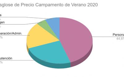 Transparencia Verano 2020